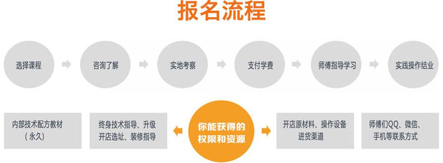 湘菜培训报名流程